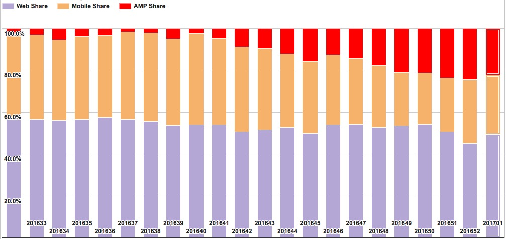 Chart das den Share zwischen Amp Traffic und mobile traffic zeigt