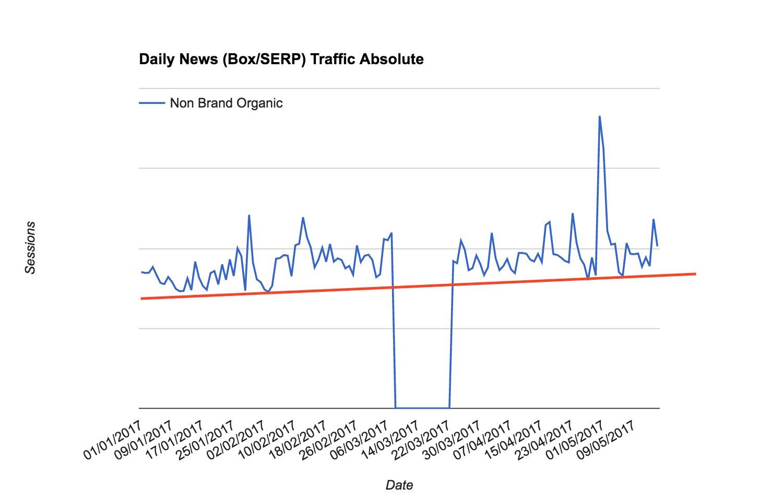Chart das den Anstieg von Traffic über die Google Newsbox zeigt