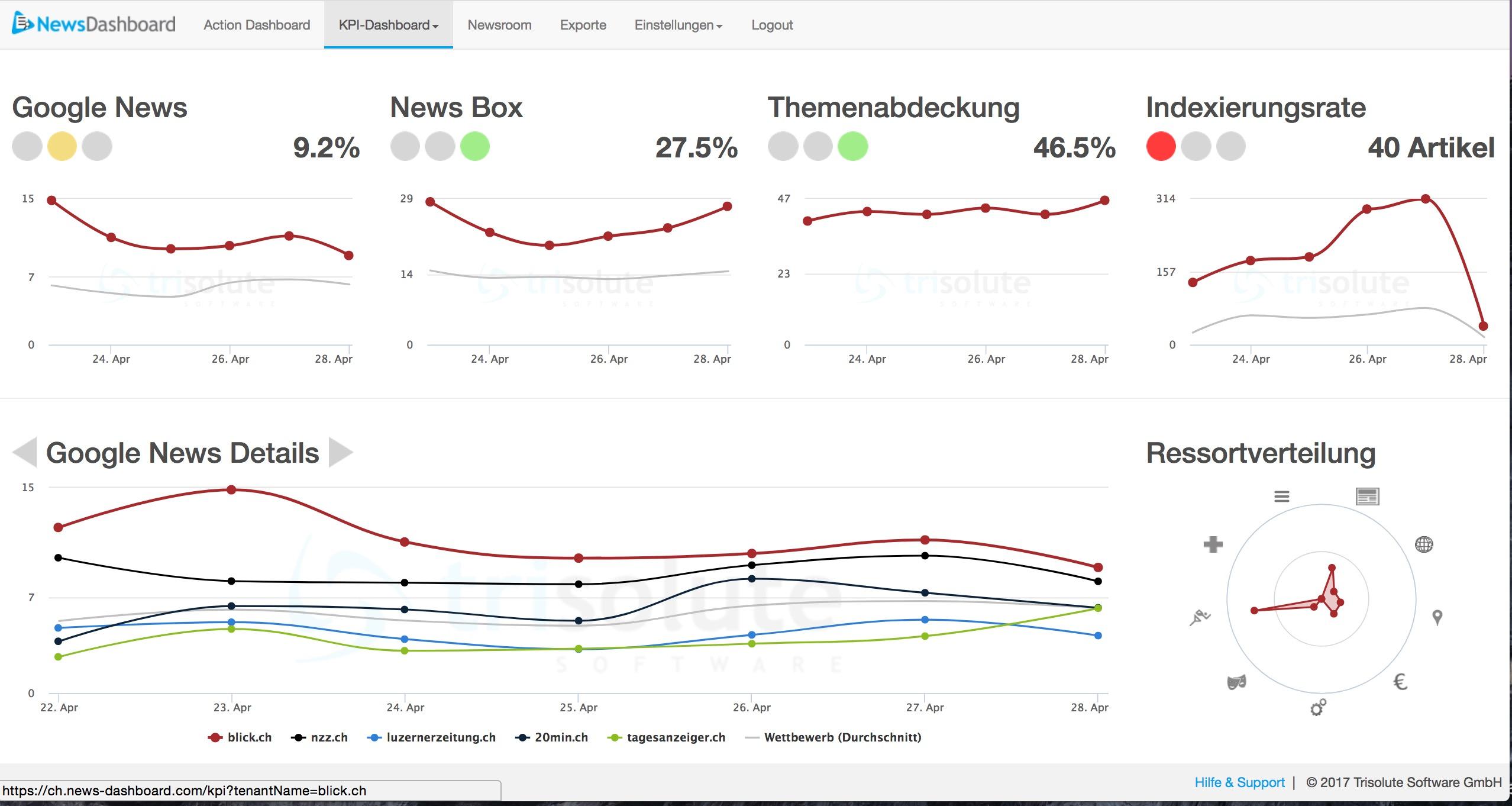 Screenshot mit dem KPI Dashboard vom Google Newsdashboard Tool von Trisolute